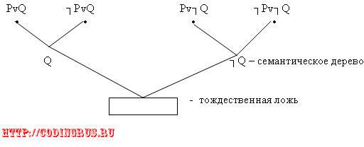 семантическое дерево