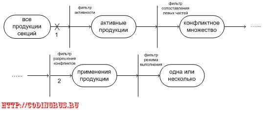 Операции управления активностью продукций