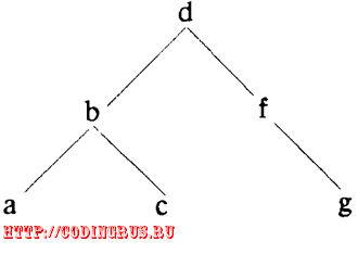 Упорядоченное бинарное дерево