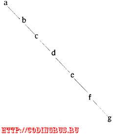 Линейное представление