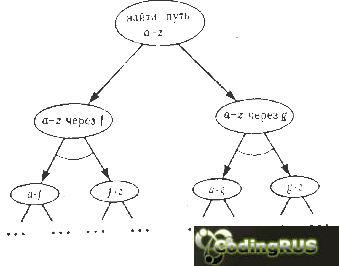 И/ИЛИ-представление задачи поиска маршрута