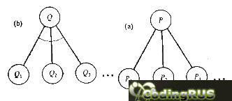 Для того,  чтобы  найти путь из a в z через g
