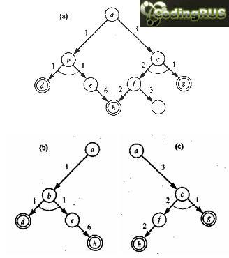 Такое решающее дерево Т определяется следующим образом