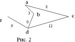 Запрограммировать предикаты для работы с графами