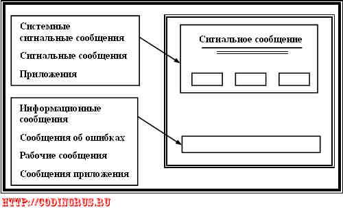 Связь с пользователем