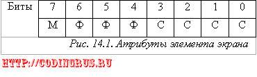 Модуль CRT. Текстовый вывод на экран