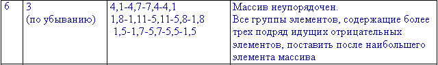 Исходные данные для изменения области данных в прямоугольном массиве чисел на Turbo Pascal